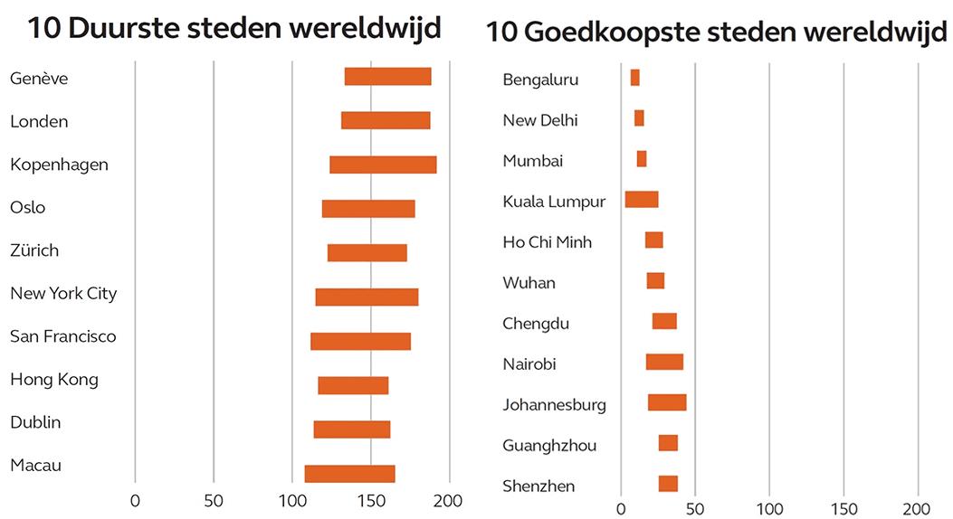 Bouwen in België op één jaar tijd acht procent duurder