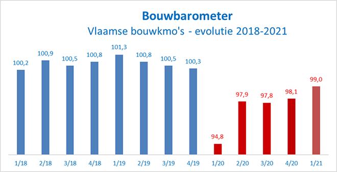 Bouwbarometer: Orderboeken weer wat beter gevuld