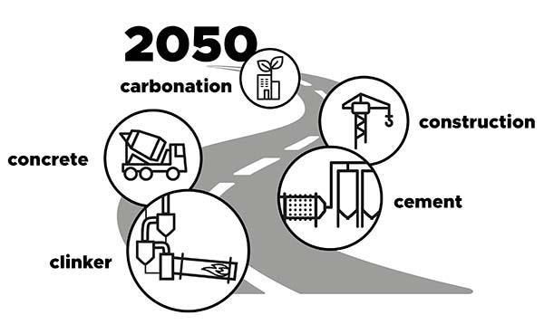 Febelcem wil een circulaire en klimaatneutrale bouw tegen 2050