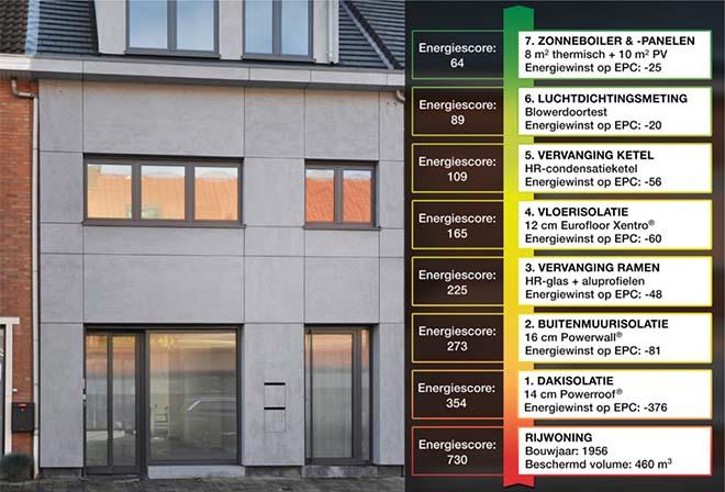 Belgische huisbewoner tweede grootste energieverkwister in Europa