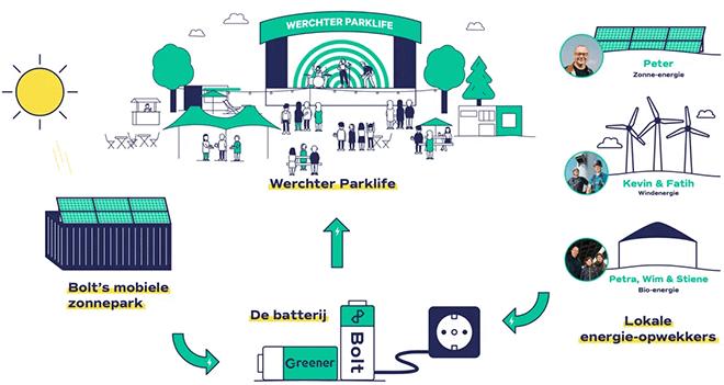 Werchter Parklife integraal op groene stroom