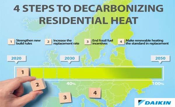 Fit for 55 package past perfect bij Daikins hernieuwbare verwarmingsactiviteiten