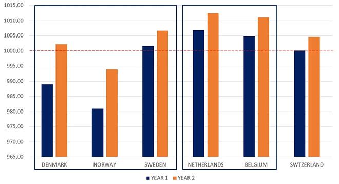 Luchtkwaliteit in woningen drastisch verslechterd tijdens de lockdowns