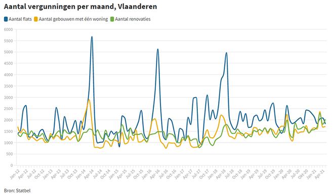 Aantal verrgunningen per maand in Vlaanderen