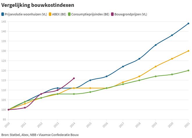 Vergelijking bouwkostenindexen