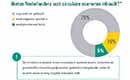 Driekwart Nederlanders niet bekend met 'circulaire economie'